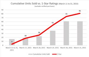 1-Star Ratings